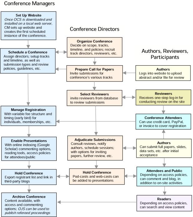 Διαδικασίες OCS για Υποβολή, Κρίση και Δημοσίευση